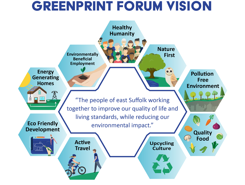 greenprint forum vision